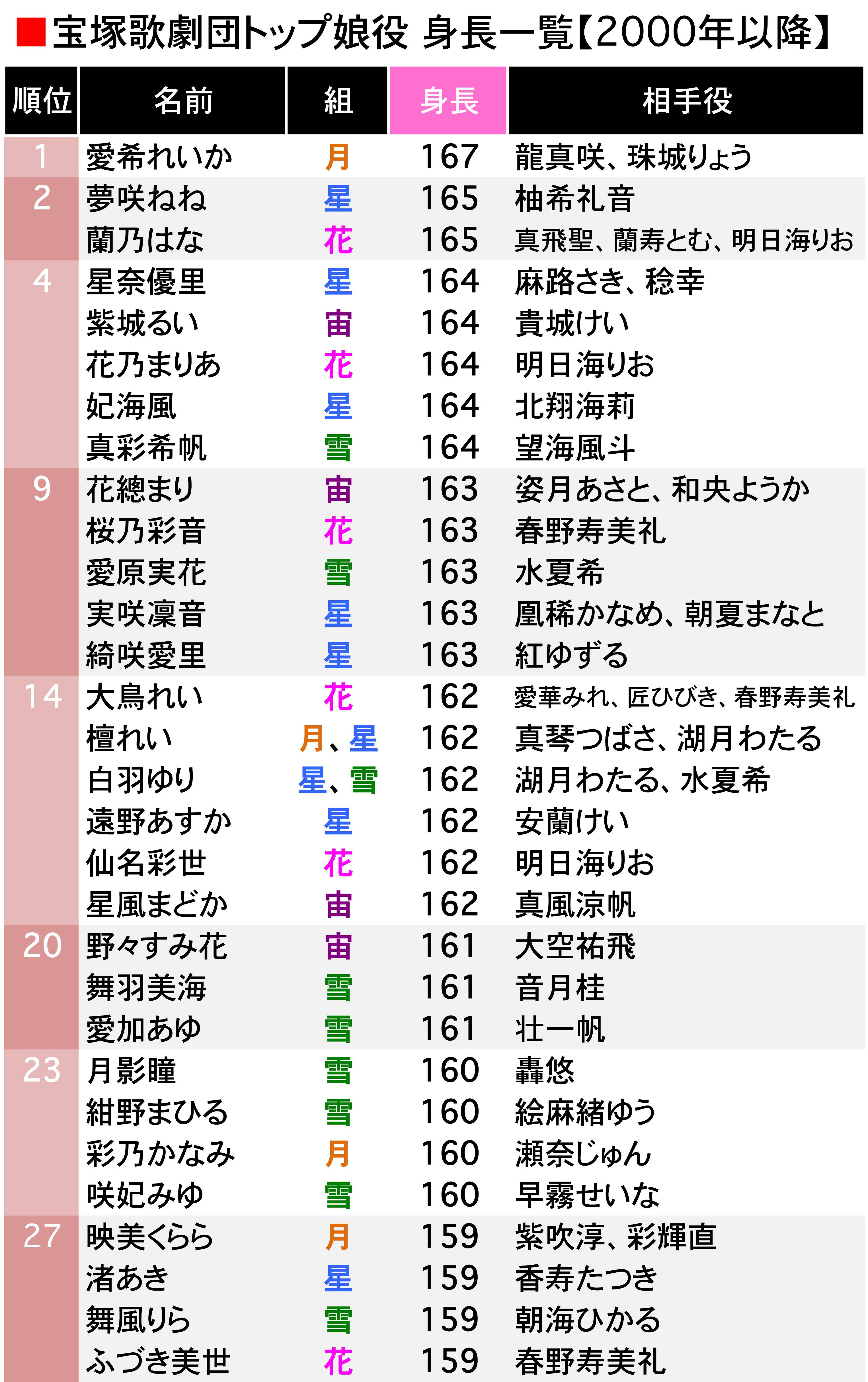 トップ 宝塚 歴代